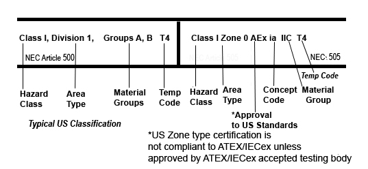 Iecex atex and north american nec hazloc equipment classification how north american divisions equate to iecexatex zones ccuart Images
